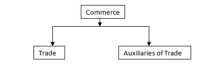 types of commerce