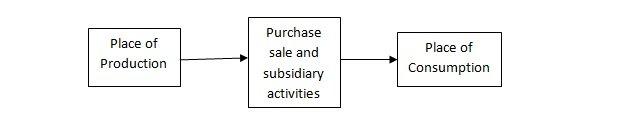 business activities, commerce
