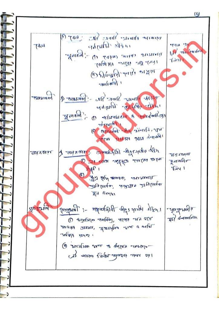 Biology Lesson Plan Bengali